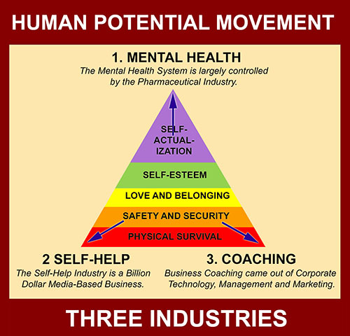 human-potential-movement-flat